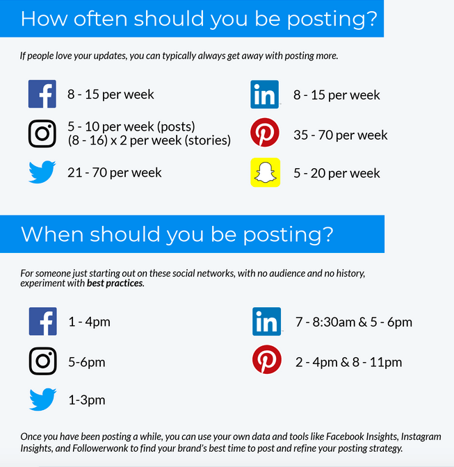 How often should you be posting